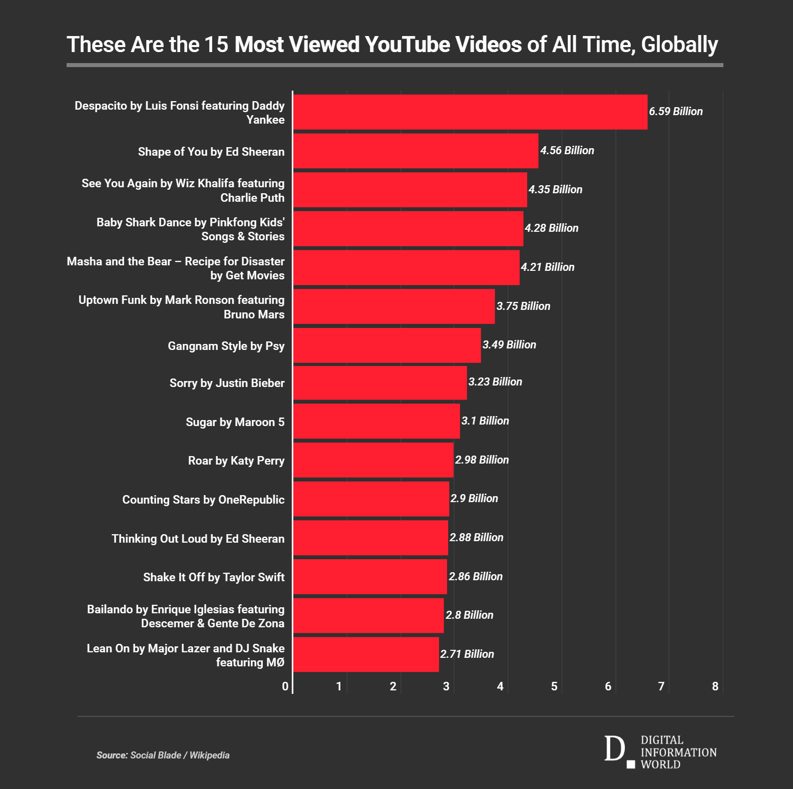 Most popular song on youtube
